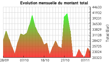 Evolution du montant total
